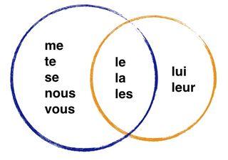 Ordre_des_pronoms-1